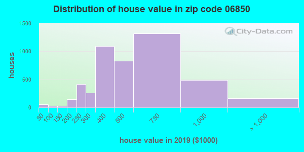 Zip code 06850 house/condo values in 2010