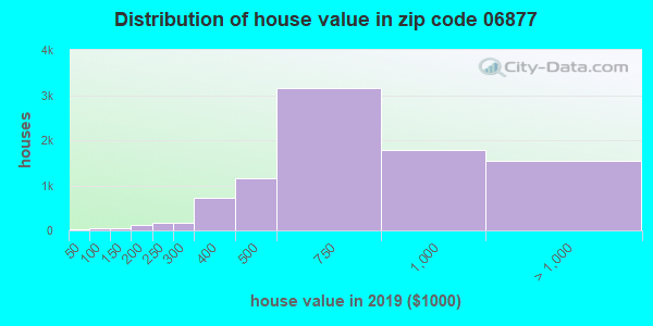 Zip code 06877 house/condo values in 2010