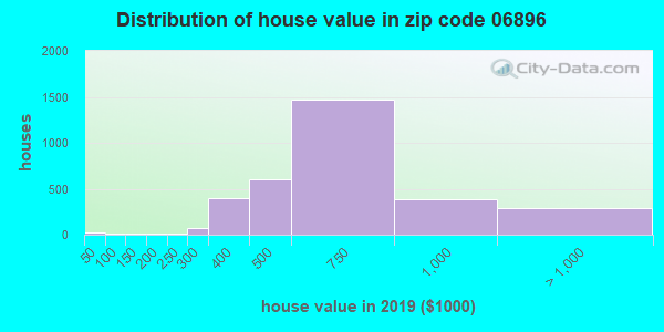 Zip code 06896 house/condo values in 2010