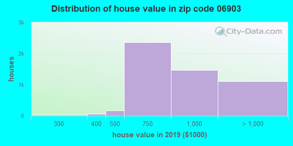 Zip code 06903 house/condo values in 2010