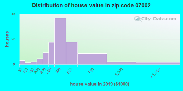 Zip code 07002 house/condo values in 2010