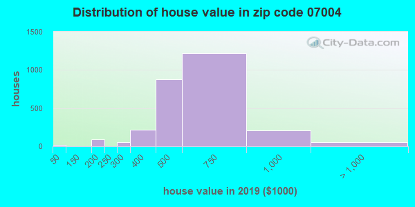 Zip code 07004 house/condo values in 2010