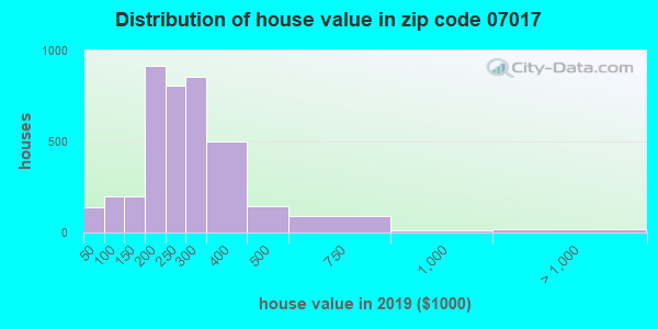 Zip code 07017 house/condo values in 2010