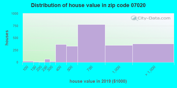 Zip code 07020 house/condo values in 2010