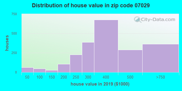 Zip code 07029 house/condo values in 2010