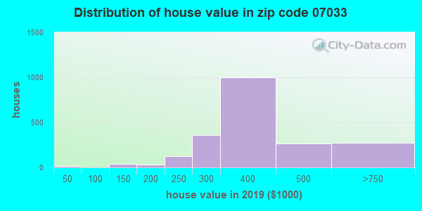 Zip code 07033 house/condo values in 2010