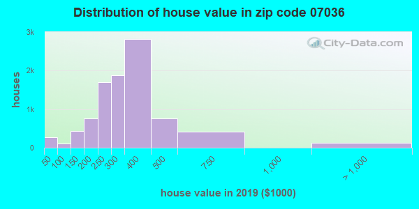Zip code 07036 house/condo values in 2010