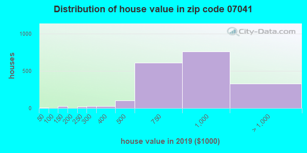 Zip code 07041 house/condo values in 2010