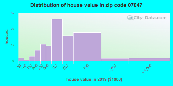 Zip code 07047 house/condo values in 2010