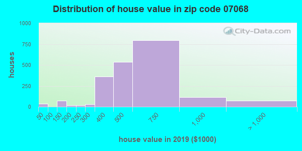 Zip code 07068 house/condo values in 2010