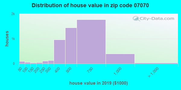Zip code 07070 house/condo values in 2010