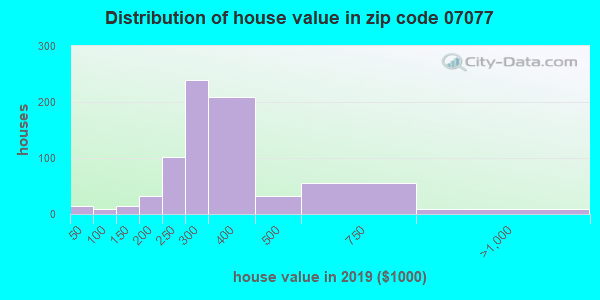 Zip code 07077 house/condo values in 2010