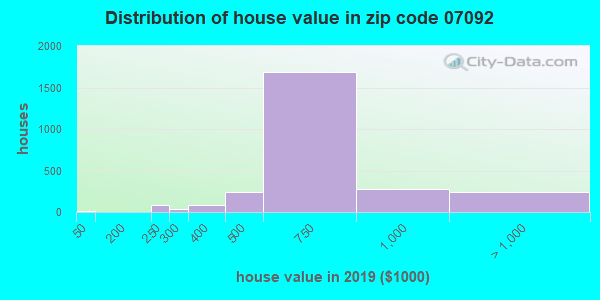Zip code 07092 house/condo values in 2010