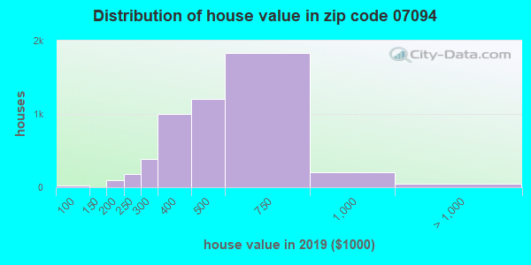 Zip code 07094 house/condo values in 2010