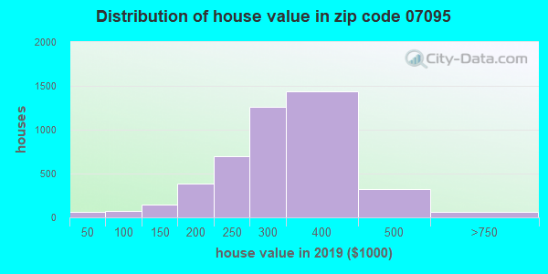 Zip code 07095 house/condo values in 2010