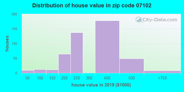 Zip code 07102 house/condo values in 2010