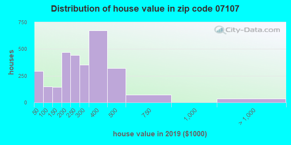 Zip code 07107 house/condo values in 2010