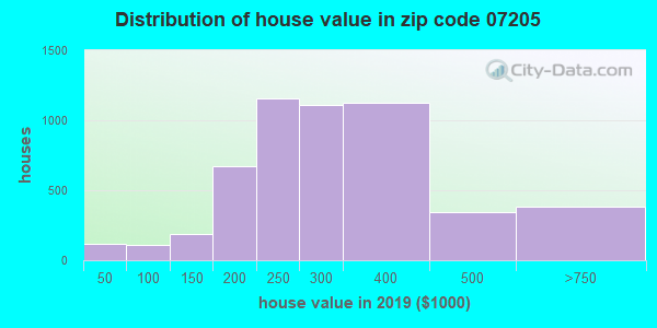 Zip code 07205 house/condo values in 2010