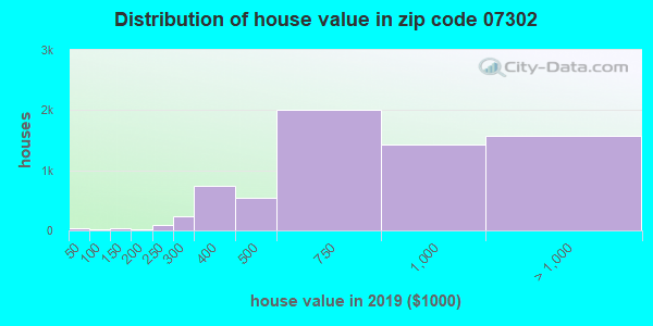 Zip code 07302 house/condo values in 2010