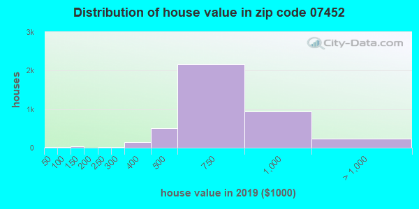 Zip code 07452 house/condo values in 2010