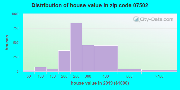 Zip code 07502 house/condo values in 2010
