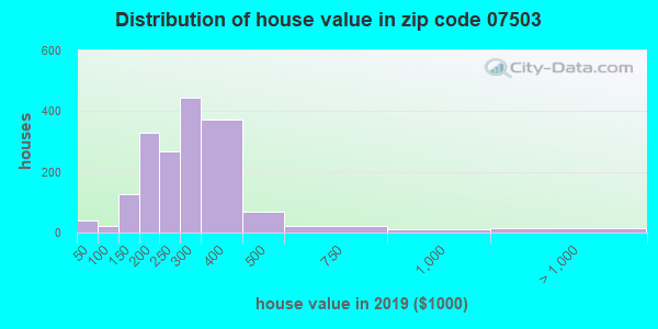 Zip code 07503 house/condo values in 2010