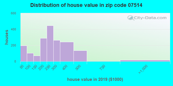 Zip code 07514 house/condo values in 2010