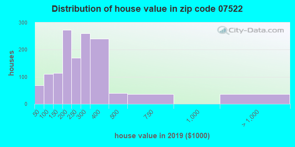 Zip code 07522 house/condo values in 2010