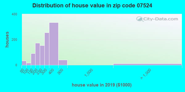 Zip code 07524 house/condo values in 2010