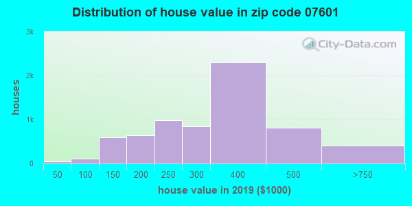 Zip code 07601 house/condo values in 2010