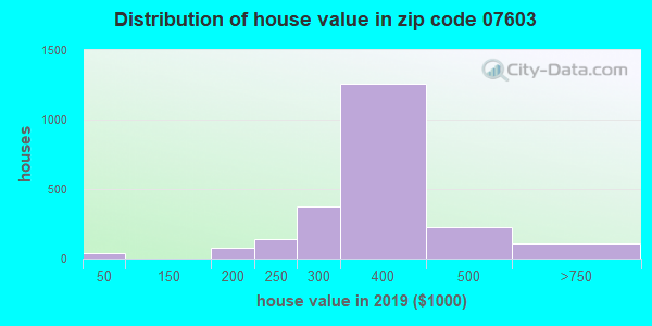 Zip code 07603 house/condo values in 2010
