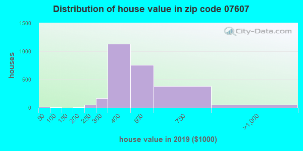 Zip code 07607 house/condo values in 2010