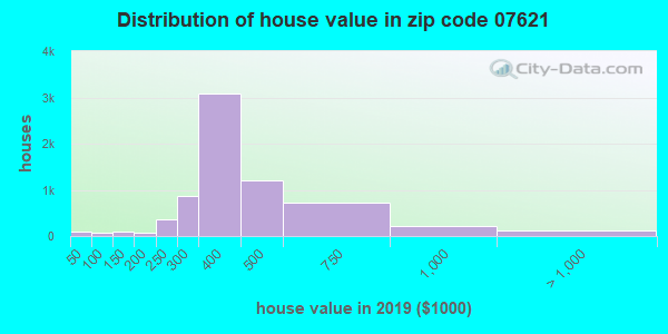 Zip code 07621 house/condo values in 2010