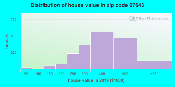 Zip code 07643 house/condo values in 2010