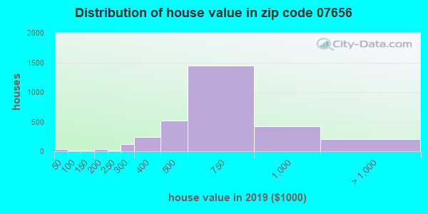 Zip code 07656 house/condo values in 2010