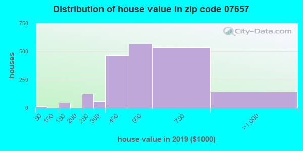 Zip code 07657 house/condo values in 2010