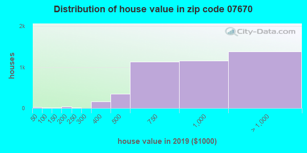 Zip code 07670 house/condo values in 2010