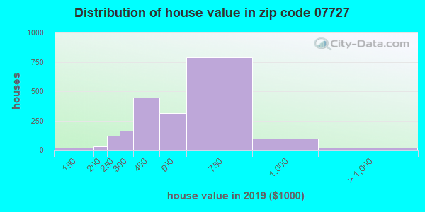 Zip code 07727 house/condo values in 2010