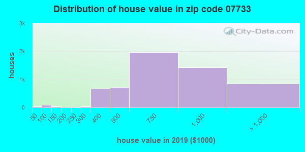 Zip code 07733 house/condo values in 2010