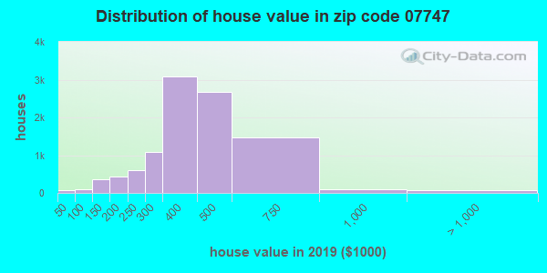 Zip code 07747 house/condo values in 2010