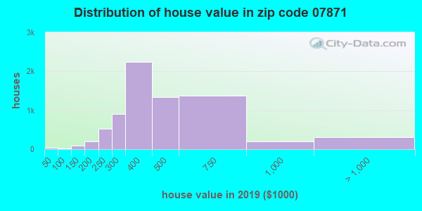 Estimate of home value of owner-occupied houses/condos in 2013 in zip code 07871