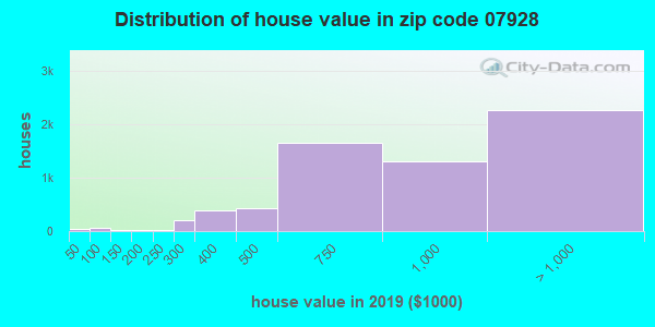 Zip code 07928 house/condo values in 2010