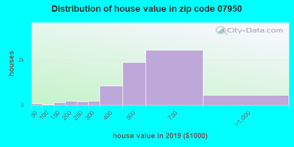 Zip code 07950 house/condo values in 2010