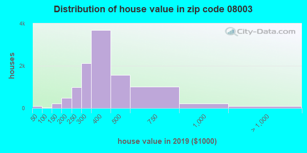 Estimate of home value of owner-occupied houses/condos in 2016 in zip code 08003