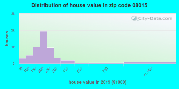 Zip code 08015 house/condo values in 2010