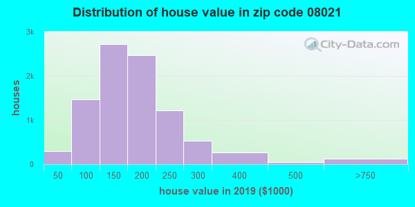 Zip code 08021 house/condo values in 2010