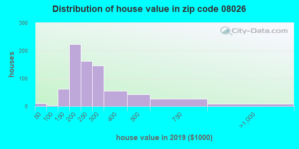 Zip code 08026 house/condo values in 2010