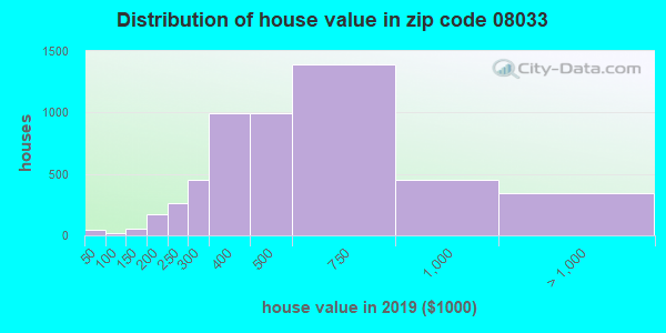 Zip code 08033 house/condo values in 2010