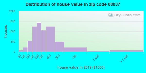 Zip code 08037 house/condo values in 2011