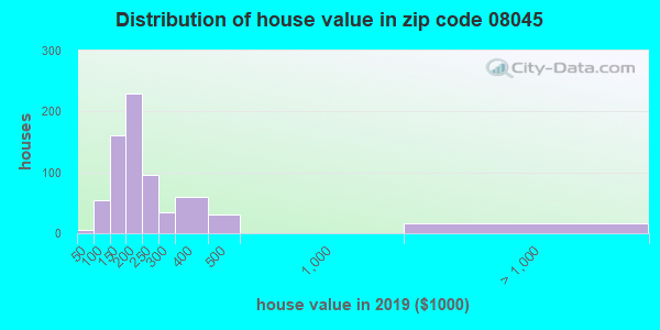 Zip code 08045 house/condo values in 2010